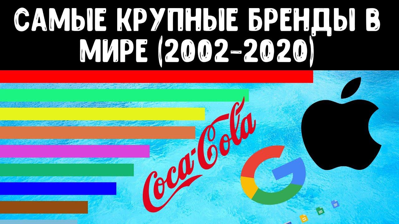 Самые крупные бренды в мире (как Coca-cola, Apple и Google 18 лет боролись за лидерство)