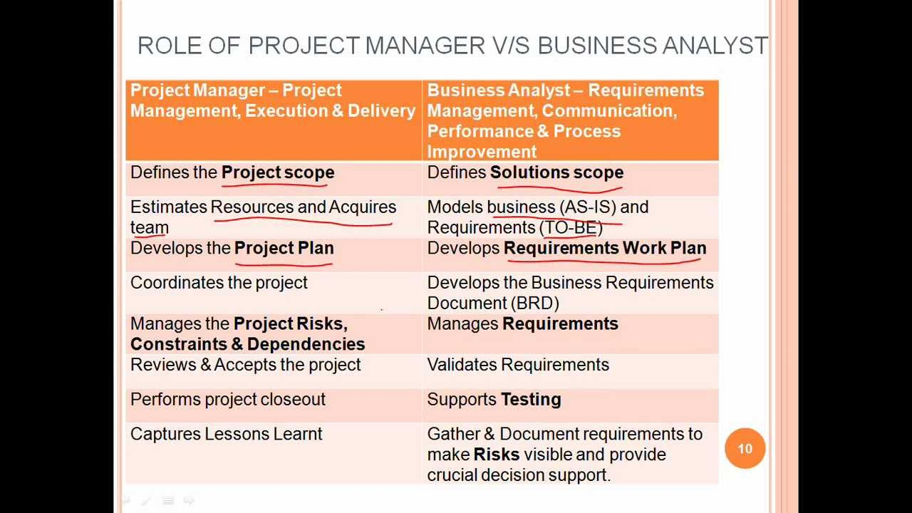 role of project manager Project management information systems for construction  requirements of project management information systems  cm's role among these project.
