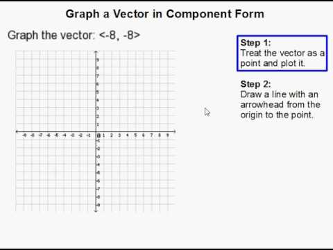 How to Graph a Vector in Component Form - YouTube