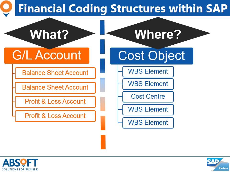Joint Venture Billing Solution Financial Coding Terminology