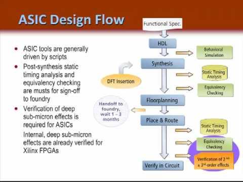 FPGA vs ASIC Design Flow - (Ch 1)