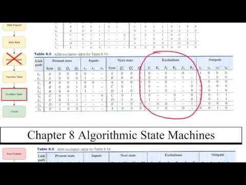 A Simple Algorithmic State Machine