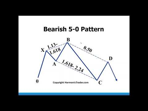 Harmonic Patterns - Introduction to the 5-0 Pattern by Scott Carney