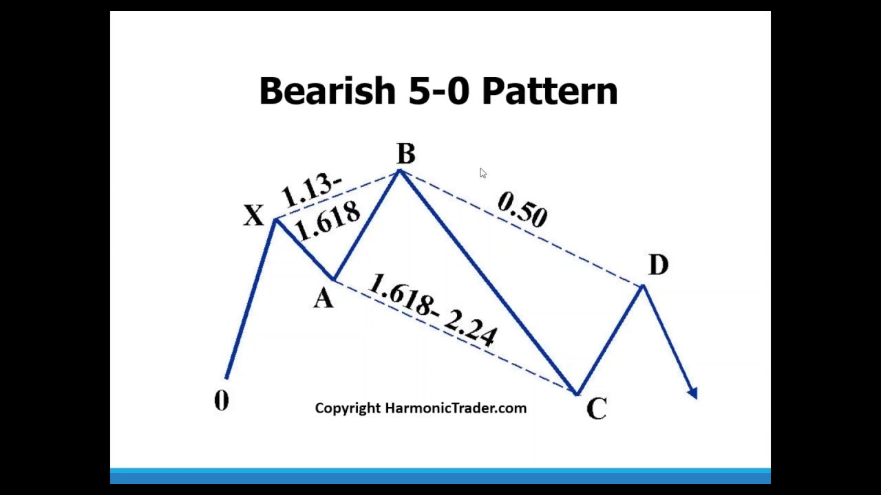 Harmonic Trading, Volume One: Profiting from the Natural