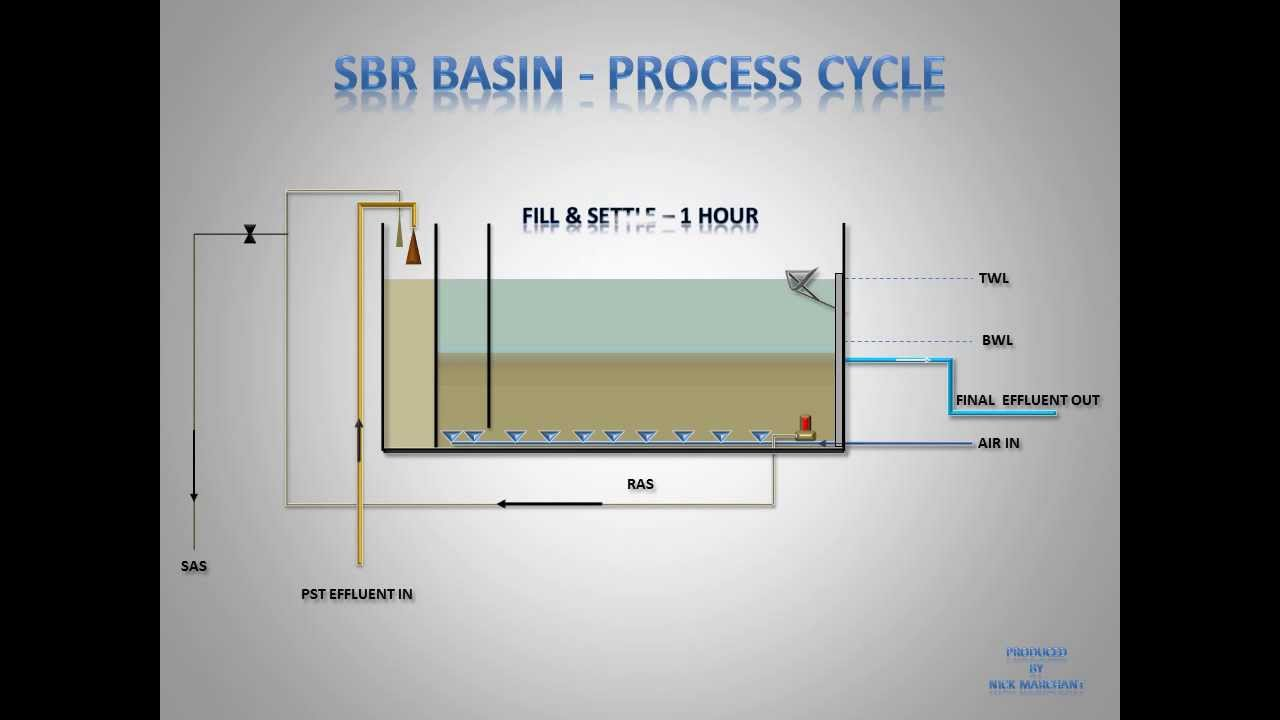 Wastewater Treatment Sbr Basin Sequence