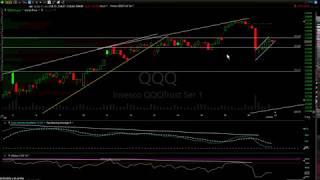 Stock Market Technical Analysis 2-20-20