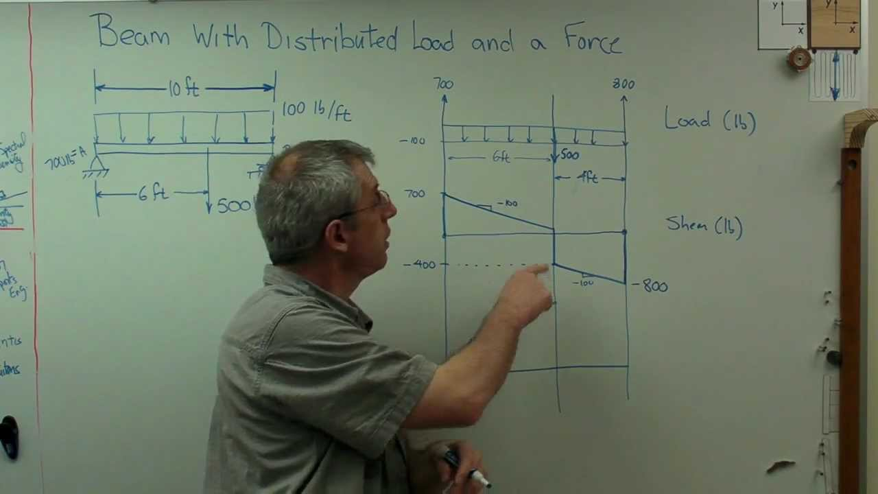 Distributed Load With Point Force Brain Wavesavi Youtube Shear Diagram Udl