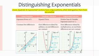MCR3U/Grade 11 Functions: 4.5 Exploring the Properties of Exponential Functions
