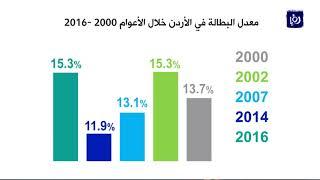 ارتفاع معدل البطالة في الأردن إلى 15 3% في العام 2016 - (13-8-2017)