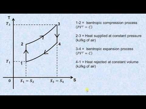 Derivation of air standard efficiency of an air standard Diesel cycle