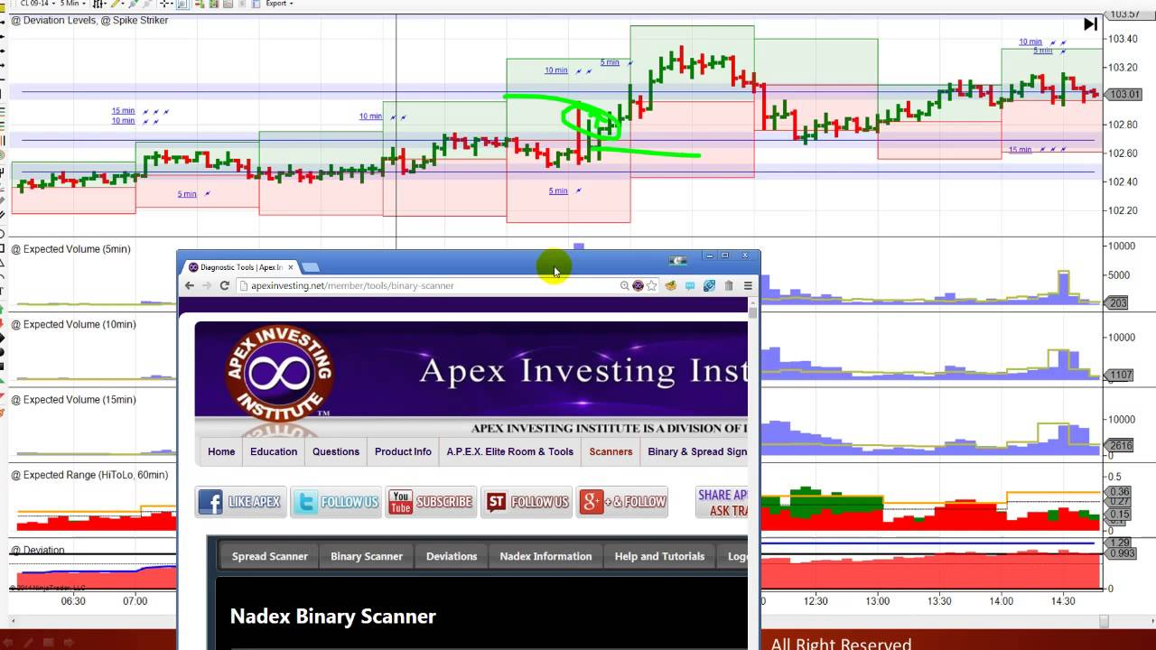Weekly binary options