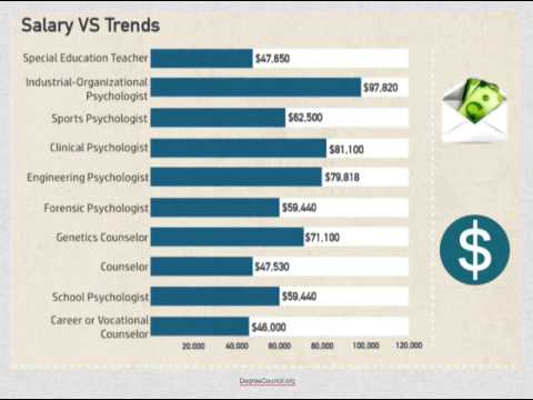 Psychology Degrees & Careers Trends for Psychology Majors