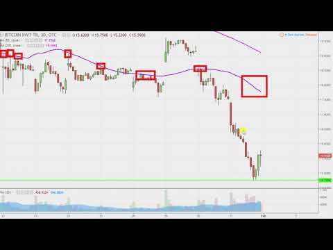 Bitcoin Investment Trust - GBTC Stock Chart Technical Analysis for January 31, 2018