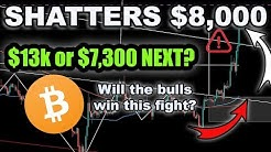 BREAKING! BITCOIN CRUSHES THROUGH $8k! WILL IT CONTINUE?