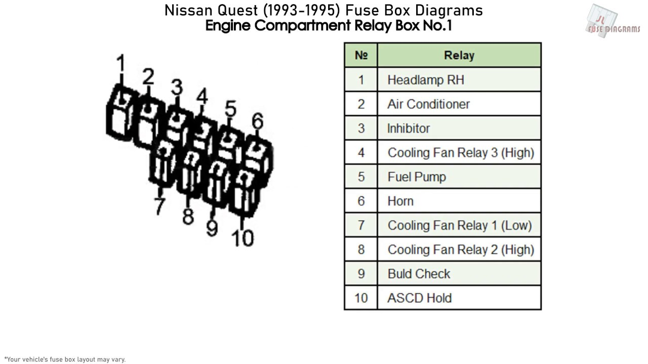 Nissan Quest 1993 1995 Fuse Box Diagrams Youtube