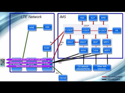IMS Architecture - From VoLTE perspective