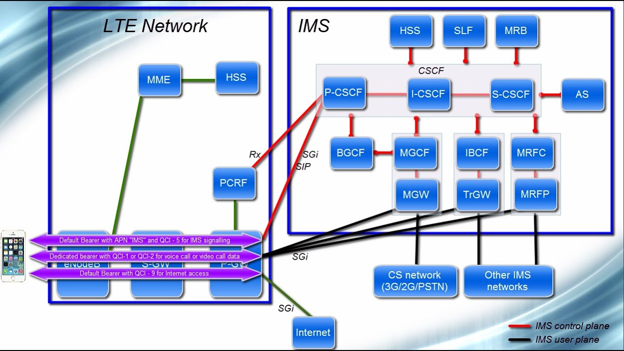 3g network architecture diagram three way wire ims - from volte perspective youtube