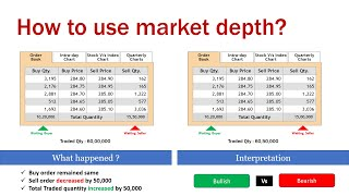 Bid and Ask Quantity: Intraday trader can now tell which stocks institutions are buying and selling