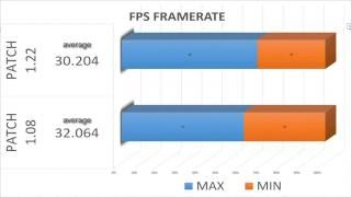 Witcher 3 Patch 1.08 vs 1.22 Frame-Rate Test