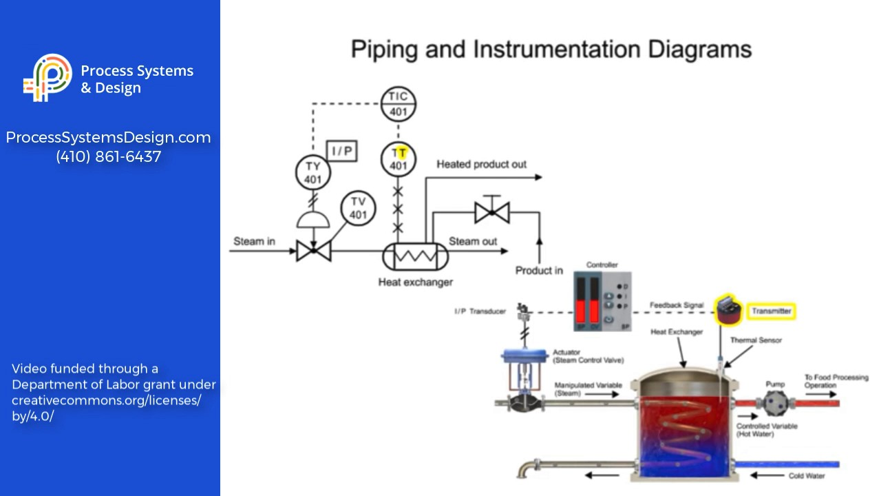 Process Piping Diagram Electrical Wiring Diagrams Layout By Roger Hunt And Instrument Youtube Instrumentation Example