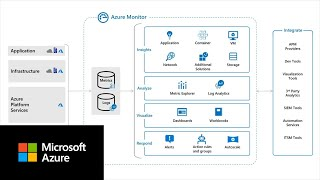 What is Azure Monitor?