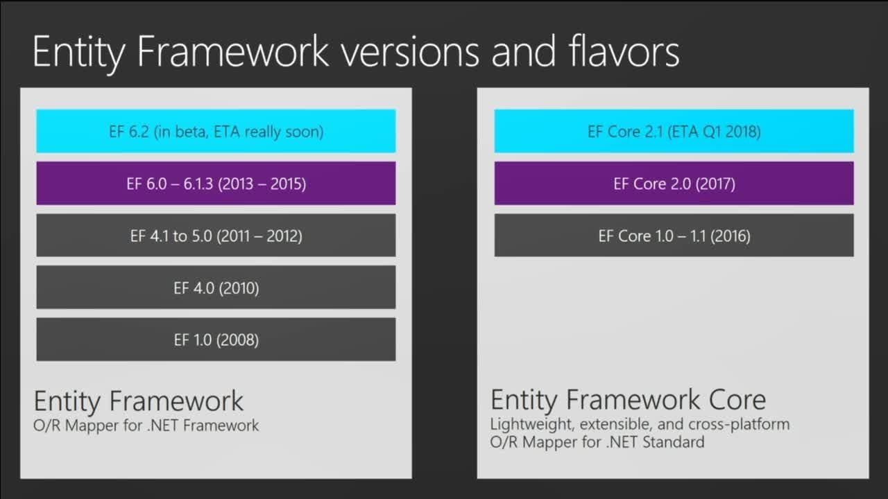 Entity Framework Core 2.0: Data on server, cloud, mobile, and more