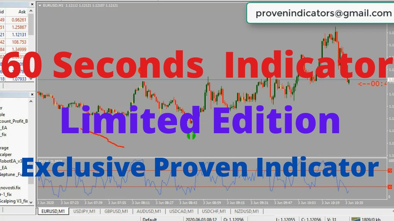 Elite Binary Option Strategy | 60 seconds Binary Options Indicator | Limited Edition Exclusive