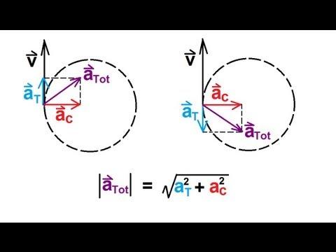 Circular Motion Acceleration Angular, Tangential, Centripetal