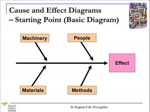 Problem solving techniques 3 cause and effect diagrams youtube problem solving techniques 3 cause and effect diagrams youtube ccuart Images