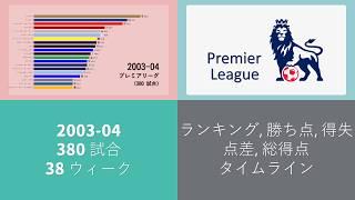 プレミアリーグ 2003-04 結果 アニメーショングラフ。
