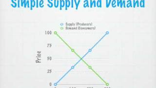 Simple Supply and Demand