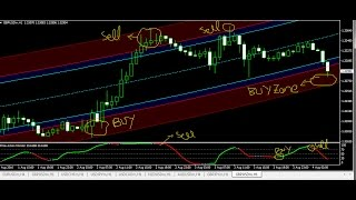 Simple and Best Forex Trading System 2016 -Best indicators for scalping