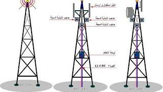 تعلم كيف تعمل جميع ابراج الاتصالات ( انترنت او موبايل ) - احمد المخلص