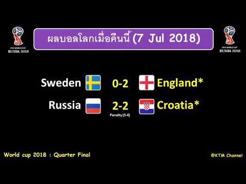 ผลบอลโลกล่าสุด : อังกฤษขยี้สวีเดน   โครเอเชียปราบรัสเซีย ด้วยจุดโทษ ลิ่วรอบรองปะทะสิงโต (7 Jul 2018)