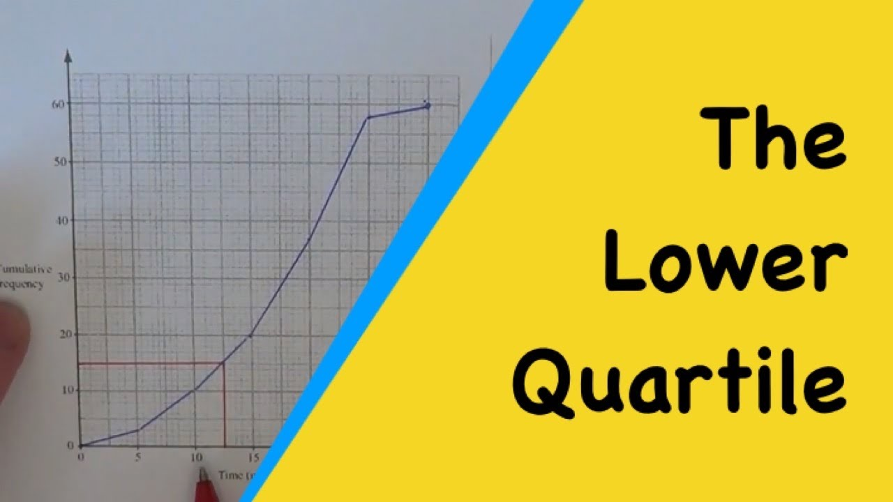 How to work out the lower quartile q1 from a cumulative frequency how to work out the lower quartile q1 from a cumulative frequency graph curve polygon ccuart