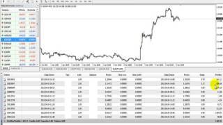 Guadagnare con il Forex 1.600$ in 2 giorni - Forex proof 1.600$ in 2 days