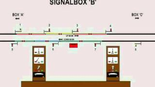 Absolute Block Signalling Animation