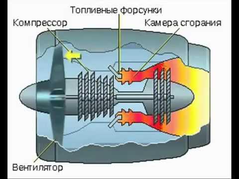 Турбореактивный двигатель с газовой турбиной