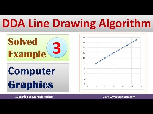 3. Solved Digital Differential Analyzer| DDA Algorithm | Line Drawing Algorithm by Mahesh Huddar
