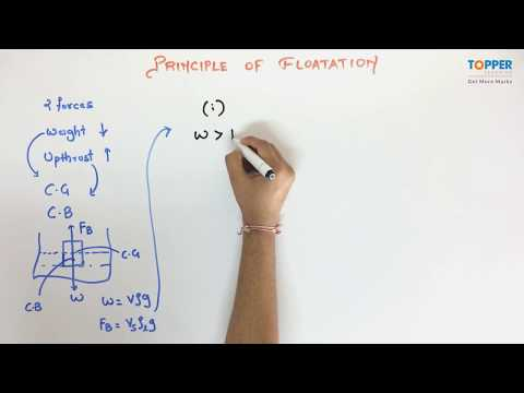 Principle of Flotation ICSE Class 9 Physics