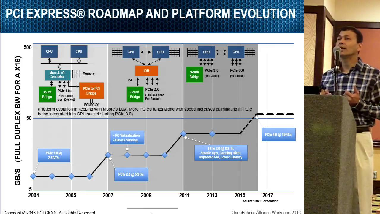 Evolution of PCI Express as the Ubiquitous I/O Interconnect Technology