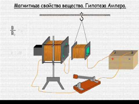 Магнитные свойства вещества. Гипотеза Ампера
