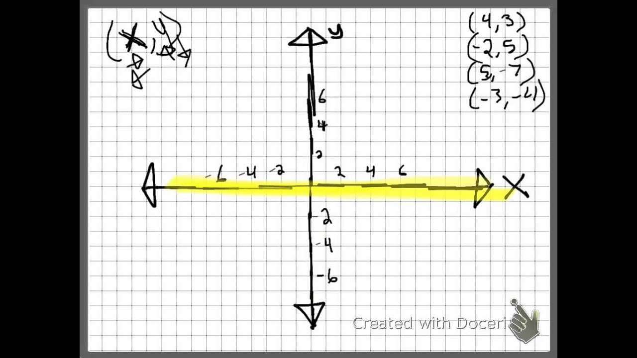 Graphing Points On A Four Quadrant Grid