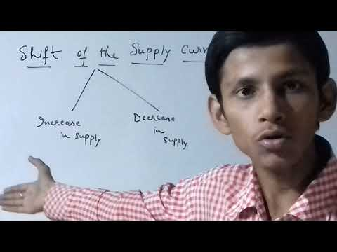 SHIFT OF THE SUPPLY  CURVE OR SHIFT OF THE SUPPLY CURVE BY ADITYA SIR