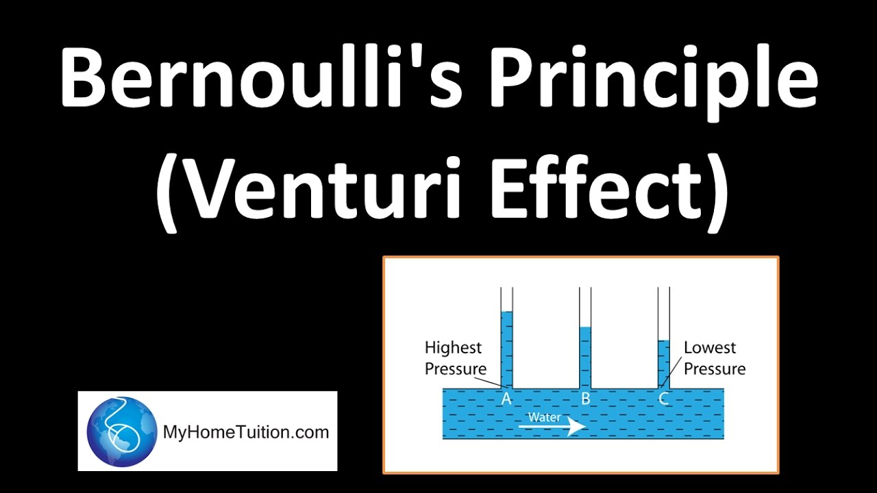 The phenomena of bernoullis principle