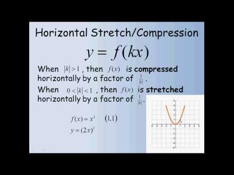 Horizontal Stretch and Compression