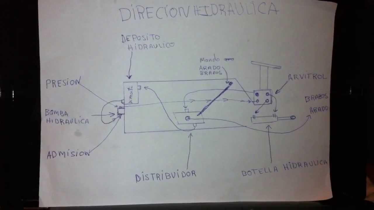 Como Poner Direcion Hidraulica A Un Pasquali