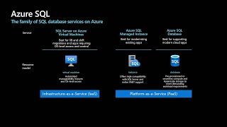 Azure SQL: What to use When + What's new | INT121B