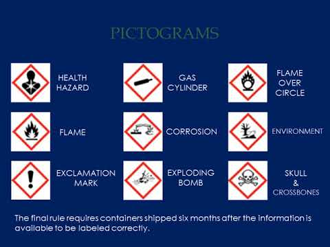 Hazard Communication - GHS | Pictograms | Workplace labeling