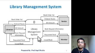 Dfd Learn Dfd How To Draw Context Level Dfd Data Flow Diagram Youtube